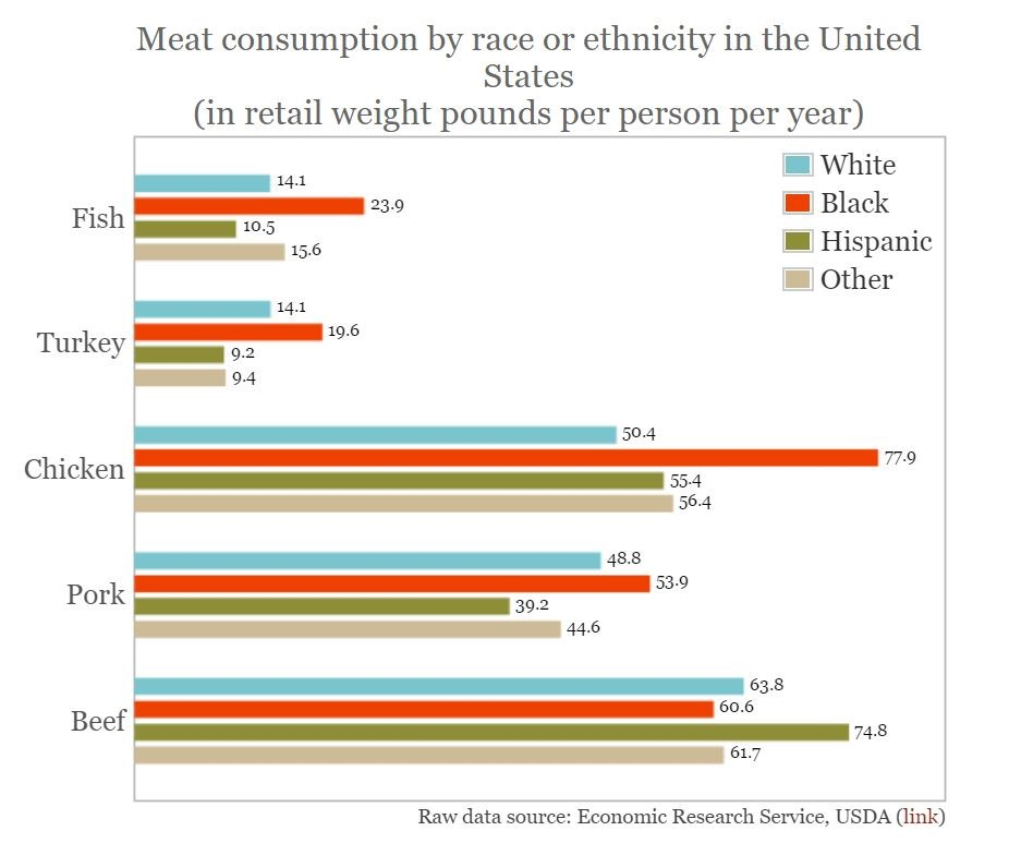 Diet Differences in African Americans