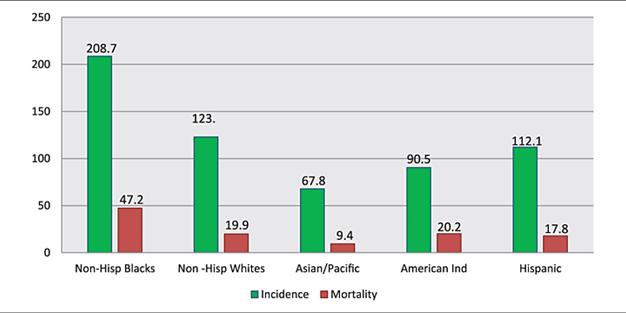 Increased prostate cancer in Black American men